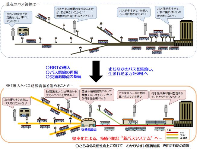 新潟市第1期BRT導入計画 新潟市